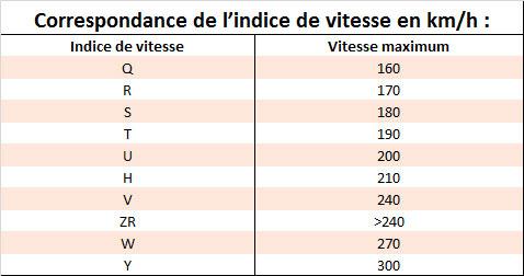 tableau-indice-vitesse